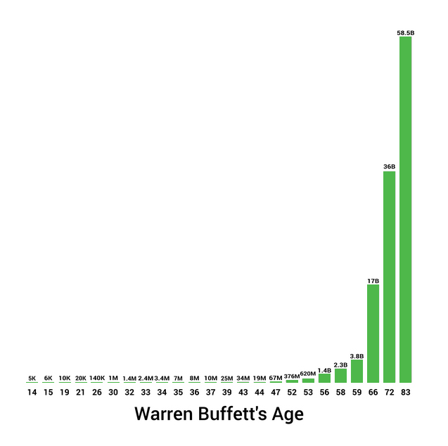 Warren Buffett Net Worth 2017