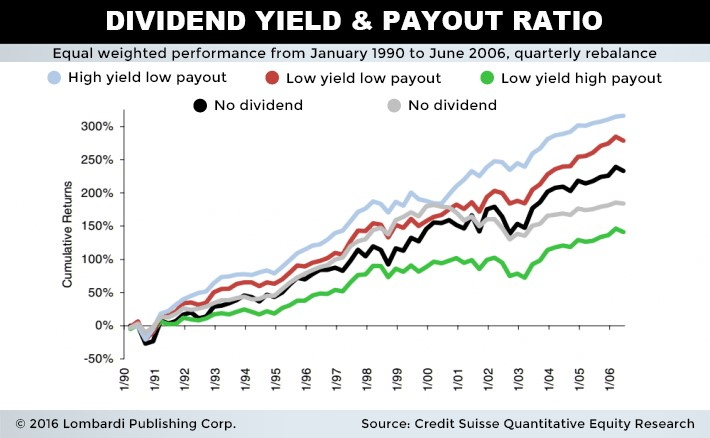 Dividend Yield and Payout Ratio