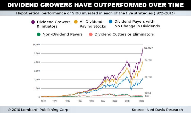 Dividend_outperform