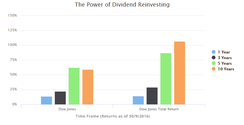 dividend-reinvesting_2016