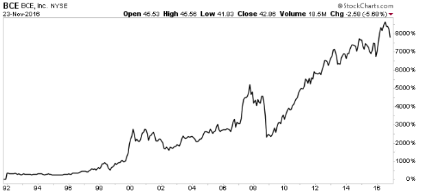 "BCE Inc.: This ""Cash Cow"" Dividend Stock Now Yields 5%"