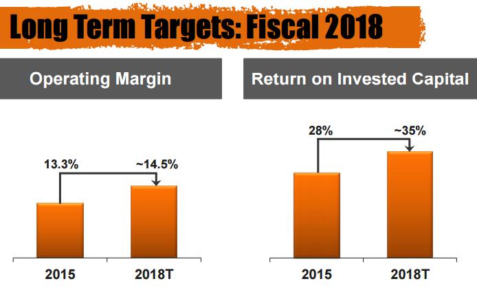 HD return-margin 2018