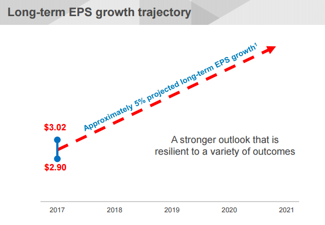 SO EPS growth