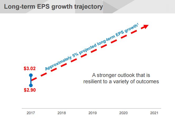 SO EPS growth