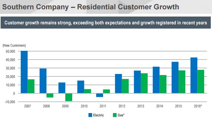 SO customer growth