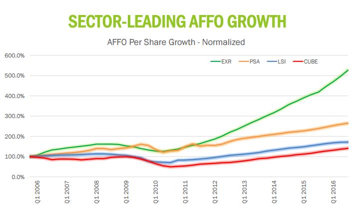 AFFO growth