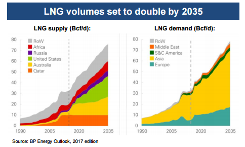 LNG growth