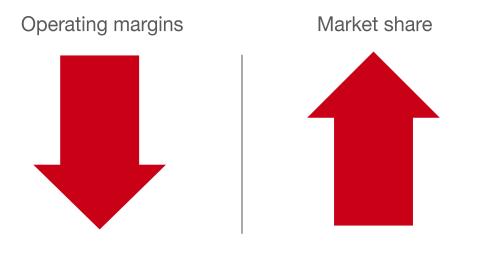 TGT market share