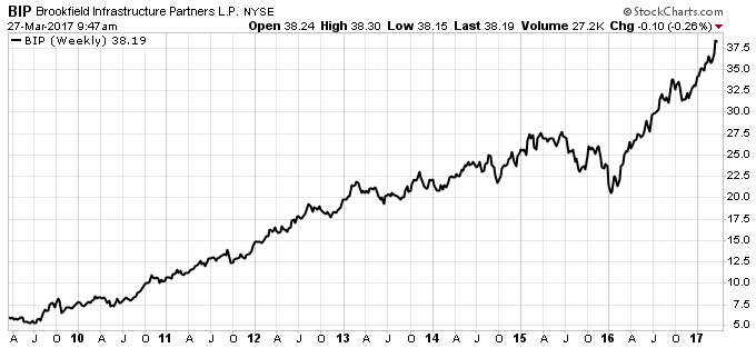 top dividend stock