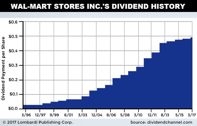 WMT Dividend History