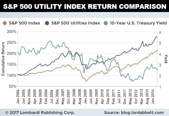 utilityindex