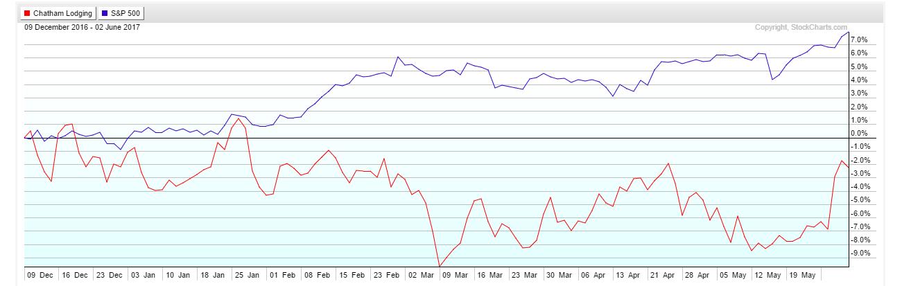 CLDT chart