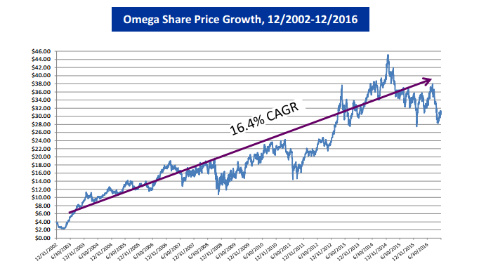 Omega Healthcare Investors Inc (NYSE:OHI) Stock Price Up as Sentiment Drops