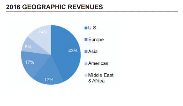 GEgeographyrevenues