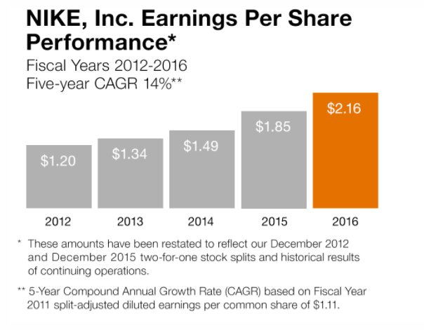 10d98e9e4e48 Nike Stock  Nike Inc Is Setting up to Reward Income Investors Big Time