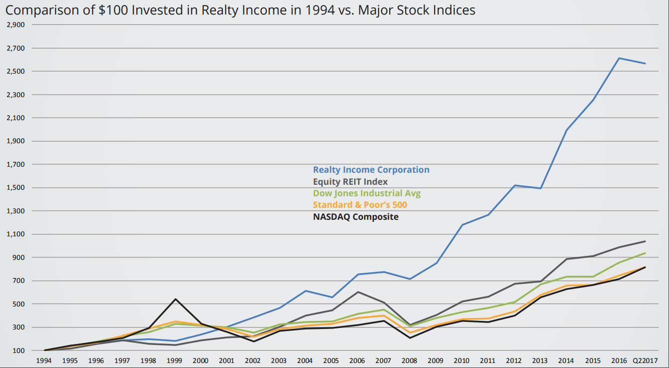RealtyIncome32