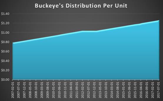 Buckeye21