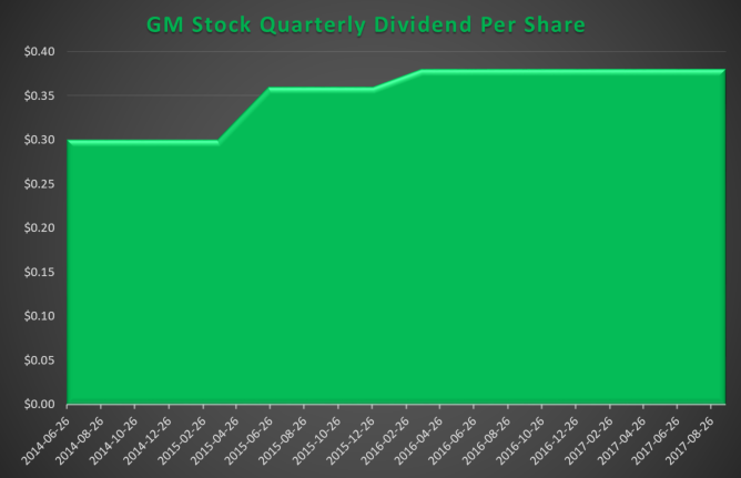 Advent Capital Management DE Raises Position in General Motors Company (GM)
