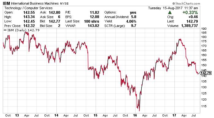 IBM Stock: Yield, Splits, Prediction, & Dividend Details for 2017
