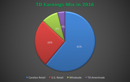 $1.47 EPS Expected for Bank of Montreal (USA) (BMO)