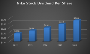 Nike Stock Dividend Growth