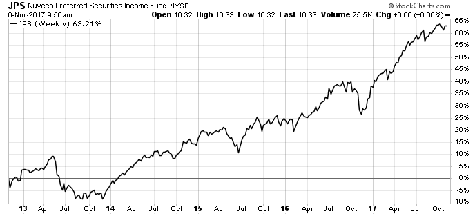 JPS stock chart