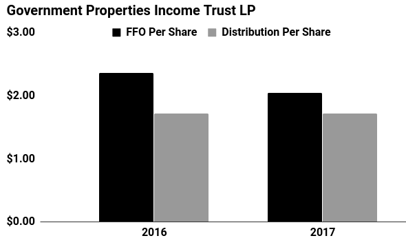 Government Properties Income Trust