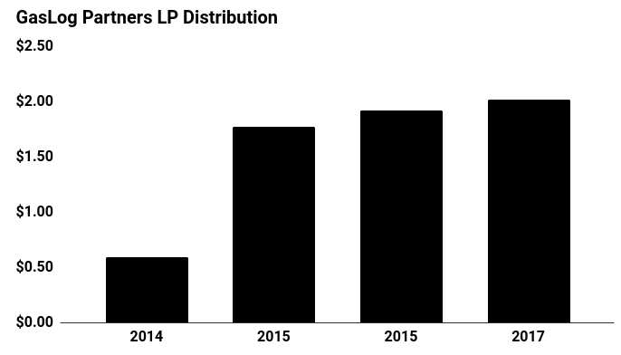 GasLog Partners LP Stock