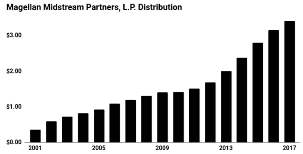 Magellan Midstream Partners