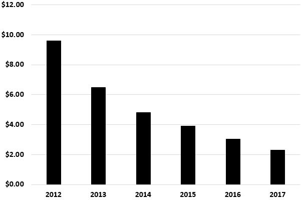 ARR Stock Dividend Chart