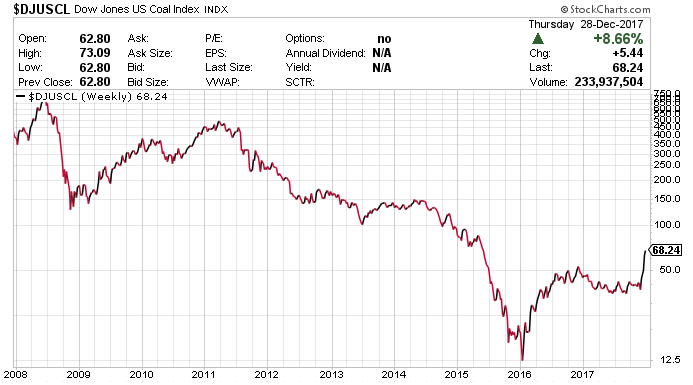 nike stock price today