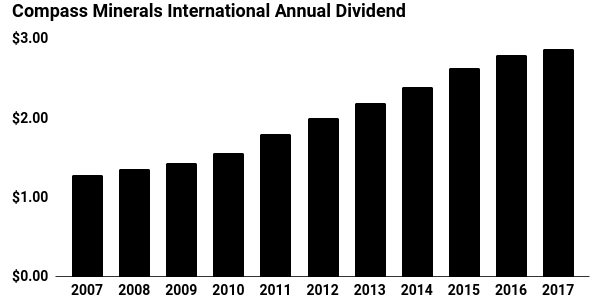 Compass Minerals Annual Dividend Chart