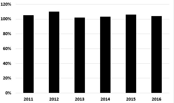 fidus investment corporation distribution coverage ratio