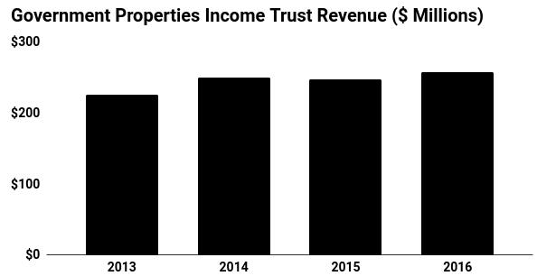 Goverment Proprties Income Trust Revenue Chart