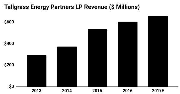 Tallgrass Energy Partners Revenue Chart