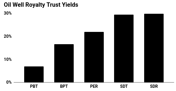 Oil Well Royalty Trust Yields Chart