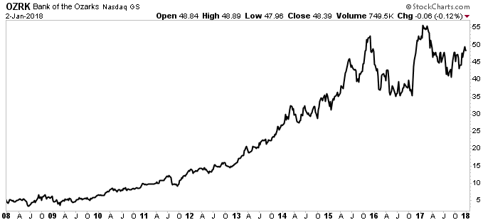 OZRK stock chart