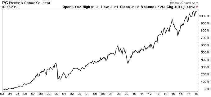 Procter & Gambler Chart