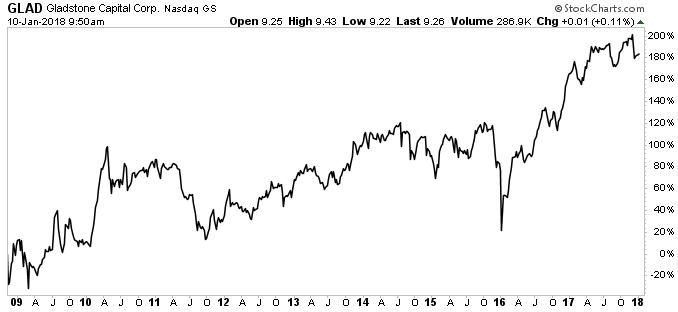 GLAD Stock Chart