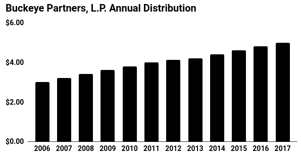 Buckeye Partners Annual Distribution Chart