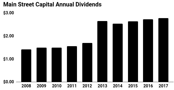 Main Street Capital Annual Dividends Chart