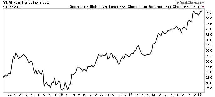 YUM brands Inc Chart