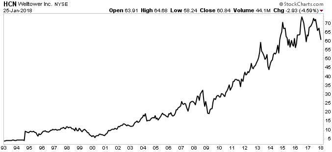 Welltower Inc stock chart