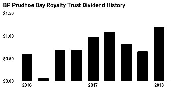 BP Prudhoe Bay Royalty Trust Dividend History