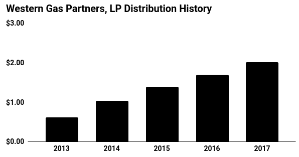 Western Gas Partners, LP Distribution History