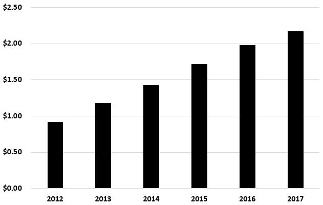 Energy Transfer Partners Distribution History Chart