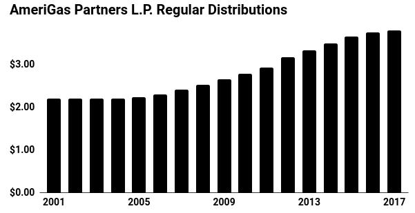 AmeriGas Partners Regular Distrubution Chart