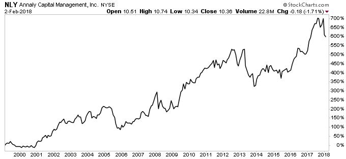 Annaly Capital Management Inc Stock chart