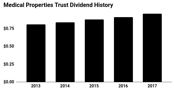 Medical Properties Trust Dividend History