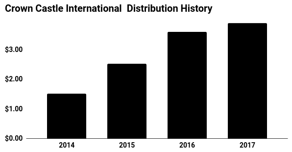 Crown castle international Distribution History